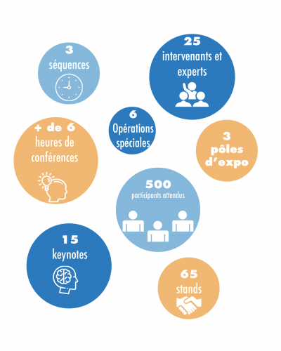 Chiffres clés Human DAY, 65 stands, 3 pôles d'expositions, 15 keynotes